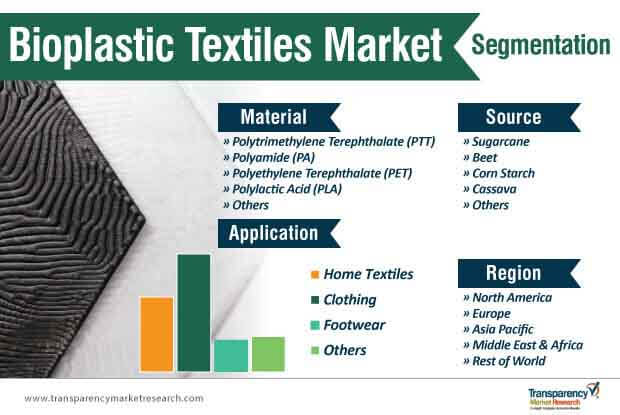 bioplastic textiles market segmentation