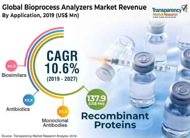 bioprocess analyzers market 2