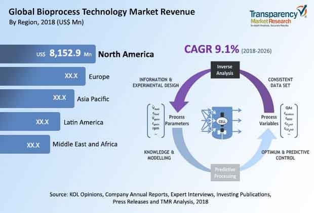 bioprocess technology market
