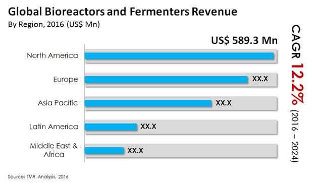 bioreactors fermenters market 1