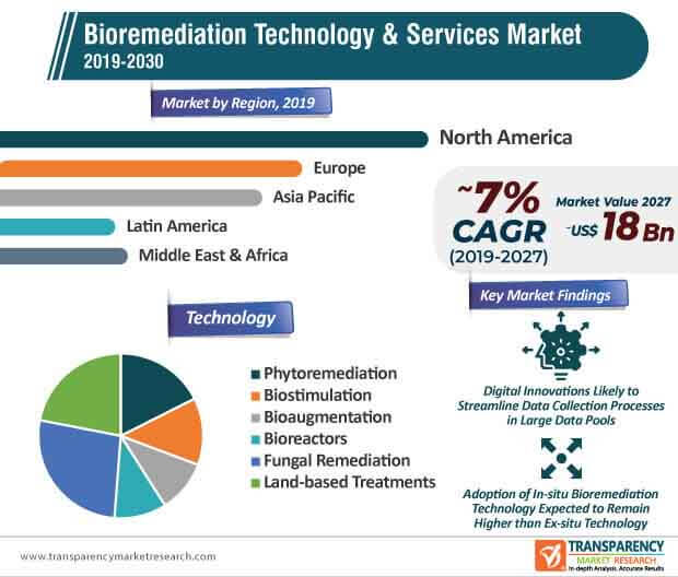 Bioremediation Technology & Services  Market Insights, Trends & Growth Outlook