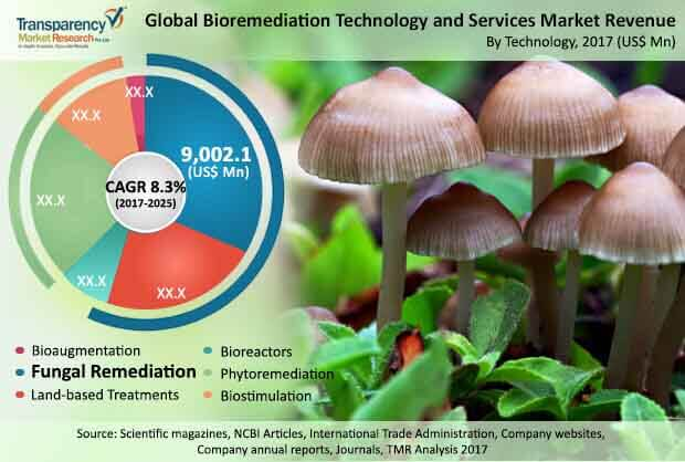 bioremediation-technology-services-market.jpg