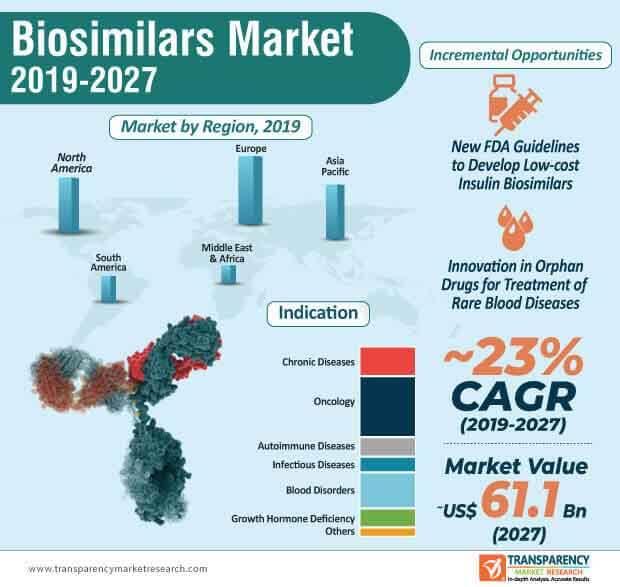 biosimilars market infographic