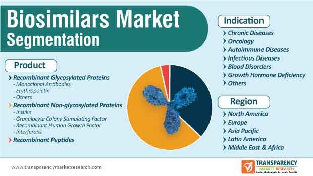 biosimilars market segmentation