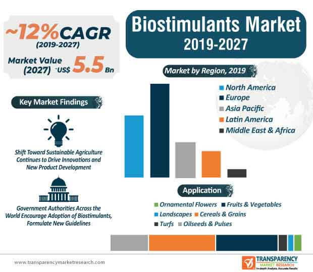 Biostimulants  Market Insights, Trends & Growth Outlook