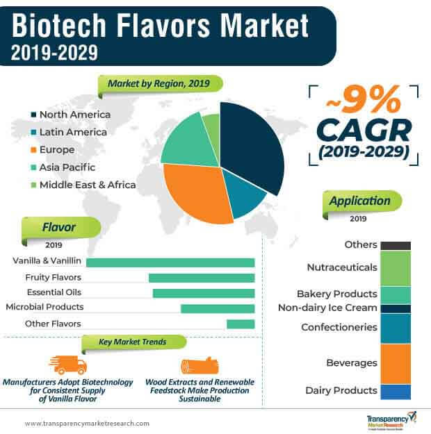 biotech flavors market infographic