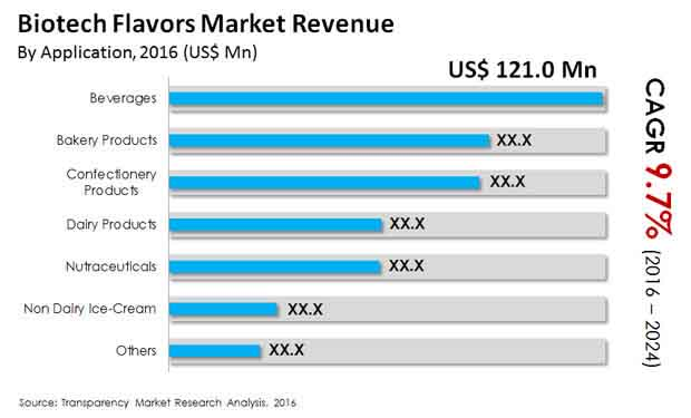biotech flavors market