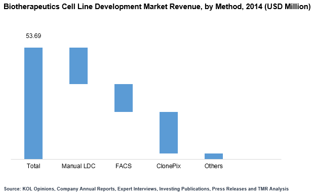biotherapeutics-cell-line-development-2015-market