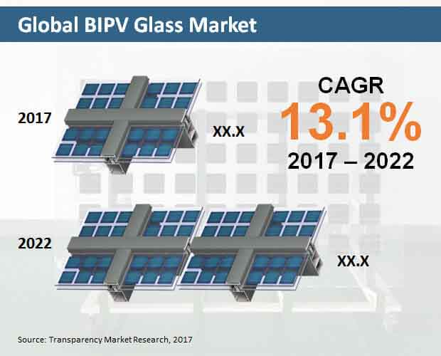 bipv glass market