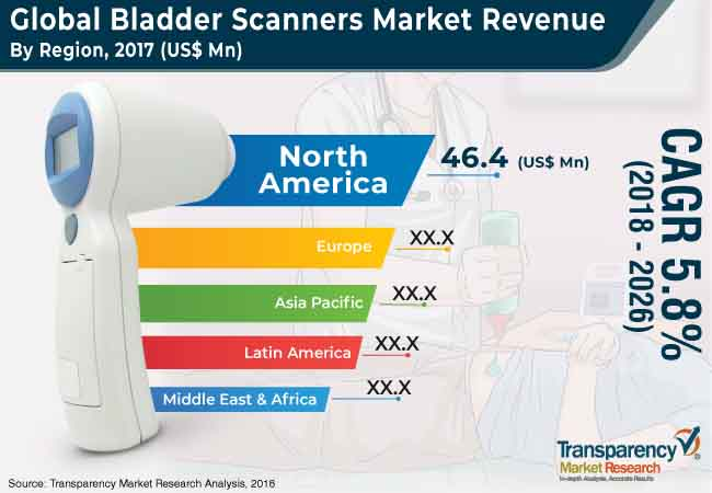 bladder scanners market