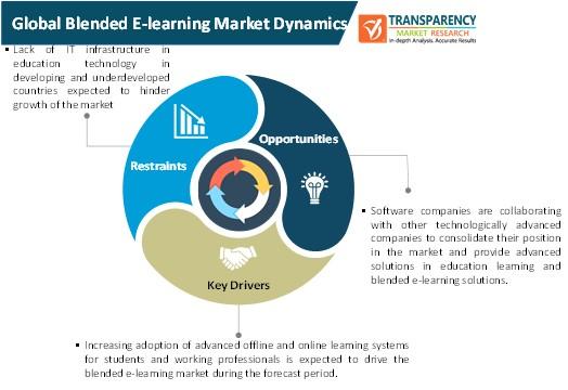 blended e learning market dynamics