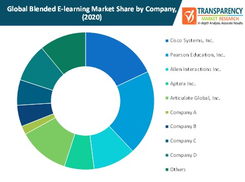 blended e learning market share by company