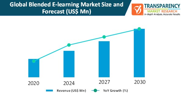 blended e learning market size and forecast