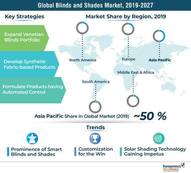 blinds and shades market strategies trends