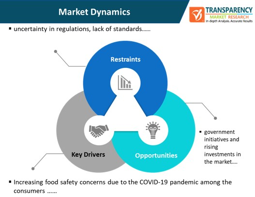 blockchain in agriculture and food supply chain market dynamics