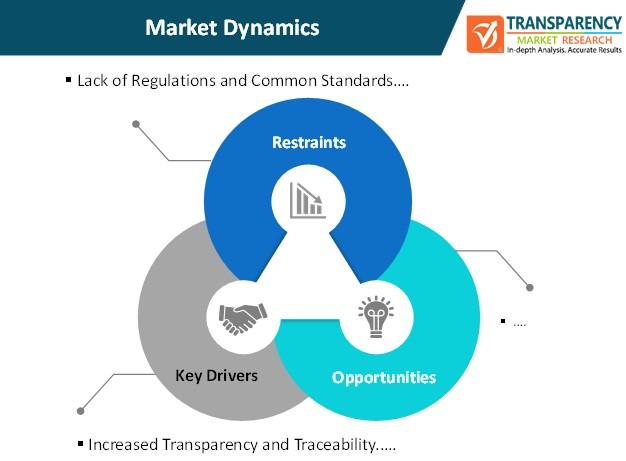 blockchain in aviation market dynamics