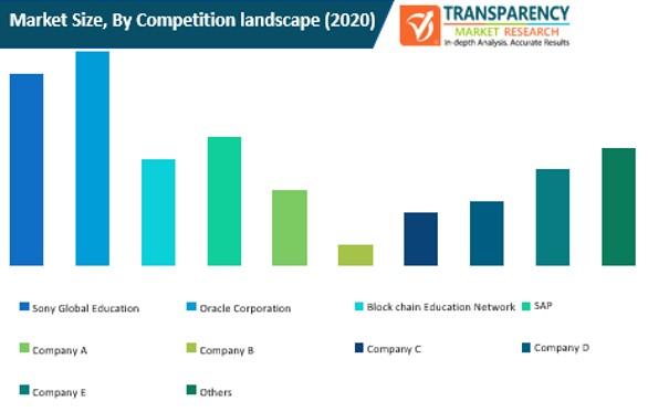 blockchain in edutech market size by competition landscape