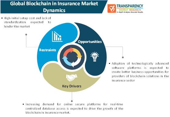 blockchain in insurance market dynamics