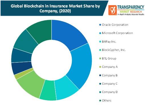 blockchain in insurance market share by company