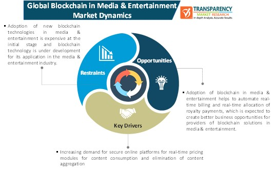 blockchain in media & entertainment market dynamics