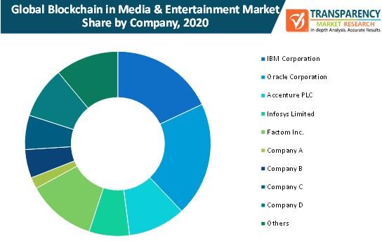 blockchain in media & entertainment market share by company