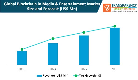 blockchain in media & entertainment market size and forecast