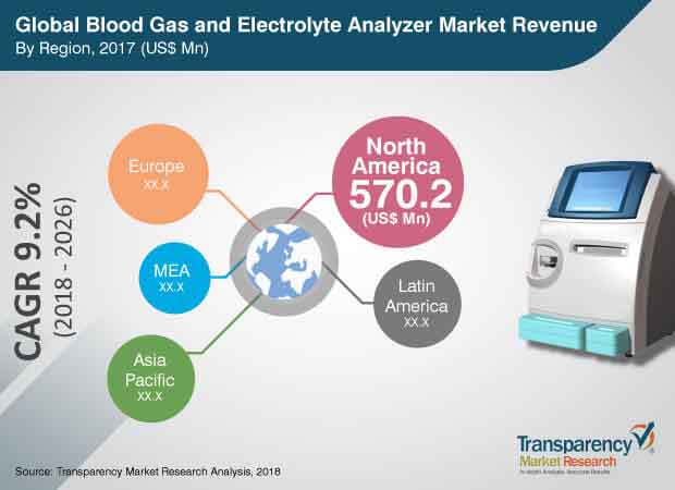 blood gas electrolye analyzer market