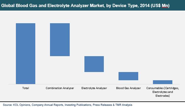 blood-gas-electrolyte-analyzers