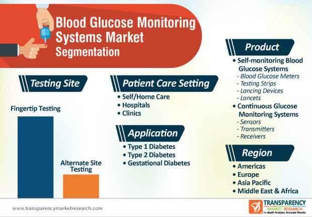 blood glucose monitoring systems market segmentation