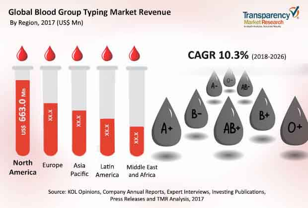 blood-group-typing-market-2018-2026.jpg