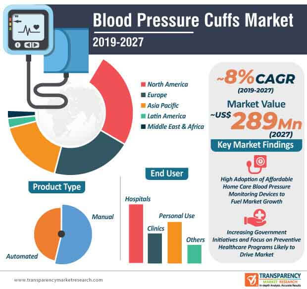 Blood Pressure Cuffs  Market Insights, Trends & Growth Outlook