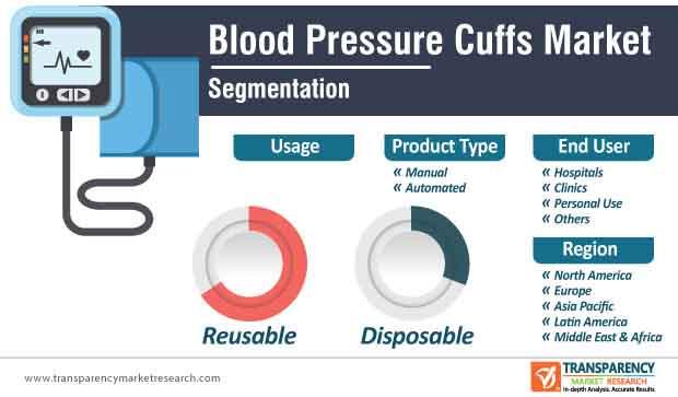 blood pressure cuffs market segmentation