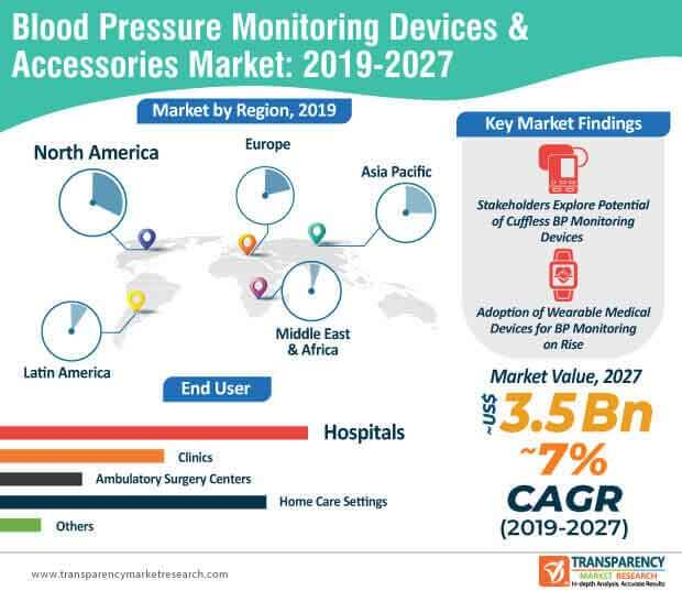 blood pressure monitoring market infographic