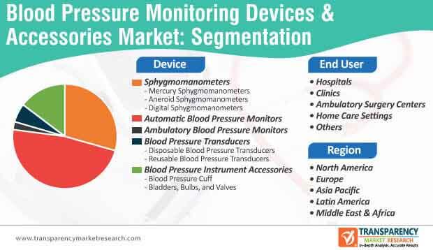 blood pressure monitoring market segmentation