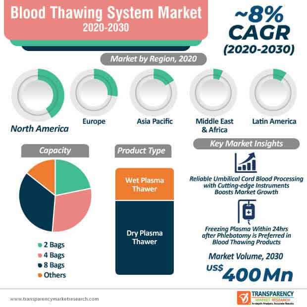 blood thawing system market infographic