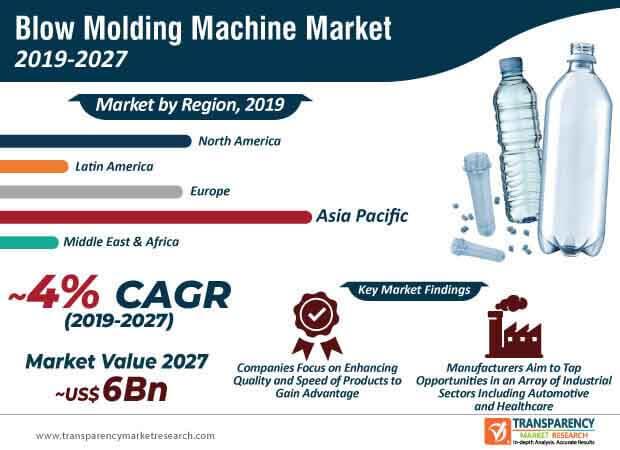 blow molding machine market infographic