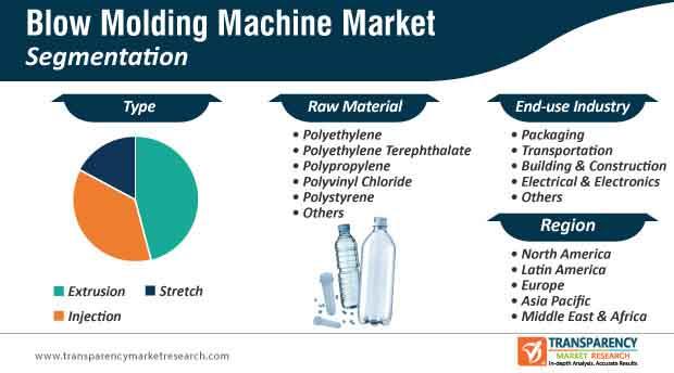 blow molding machine market segmentation