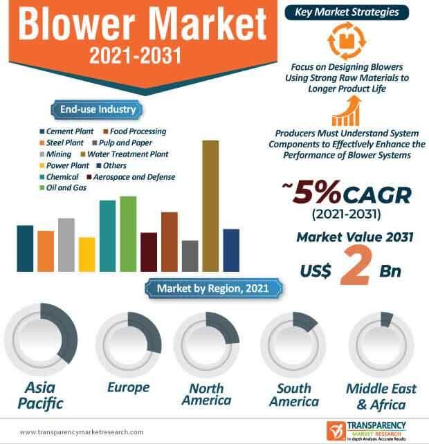 blower market infographic