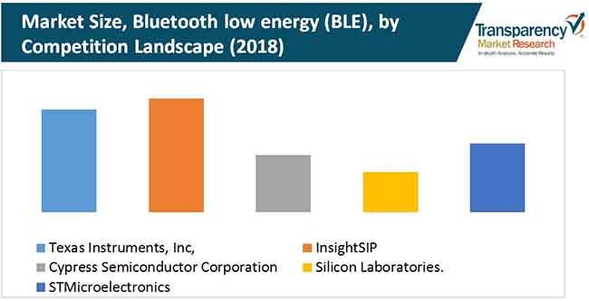 bluetooth low energy ble module market 1