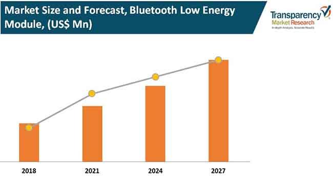 bluetooth low energy ble module market 2