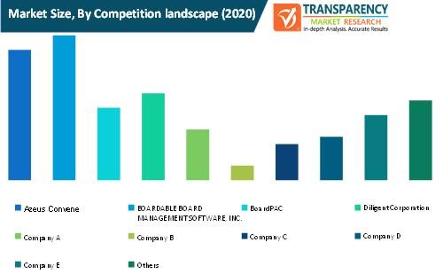board management software market size by competition landscape