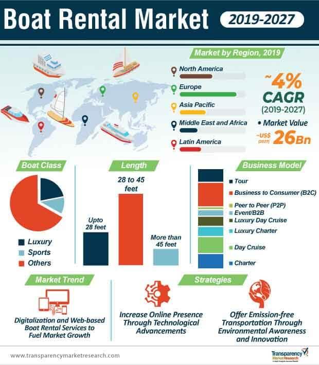 boat rental market infographic