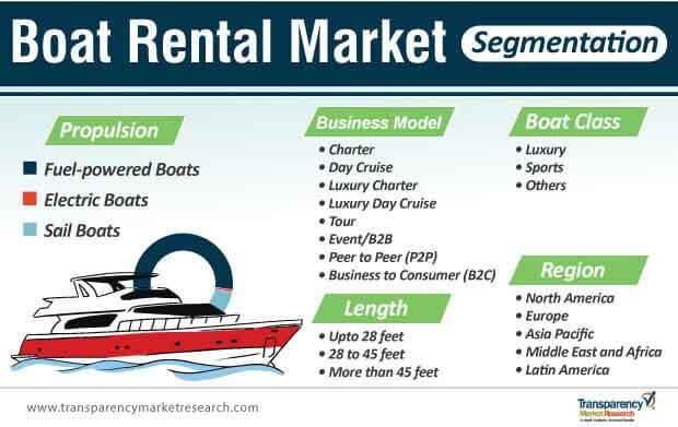 boat rental market segmentation