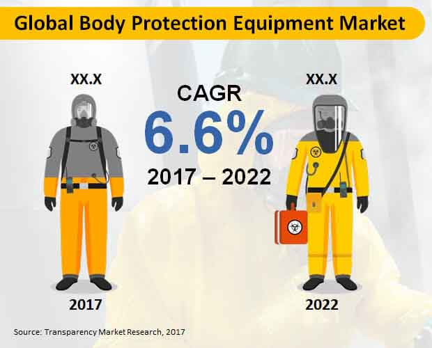 body protection equipment market