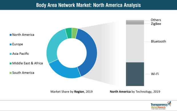 body area network market north america analysis