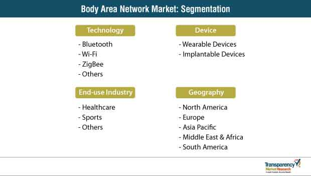 body area network market segmentation