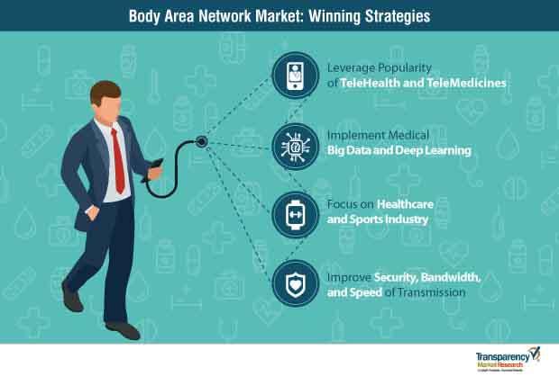 body area network market strategy