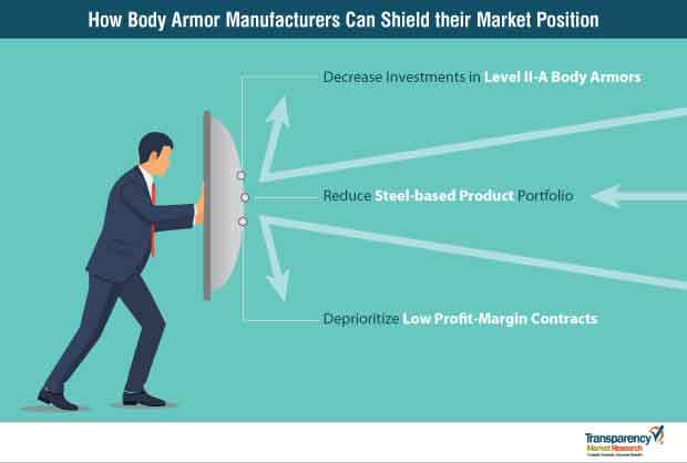 body armor market manufacturers strategy