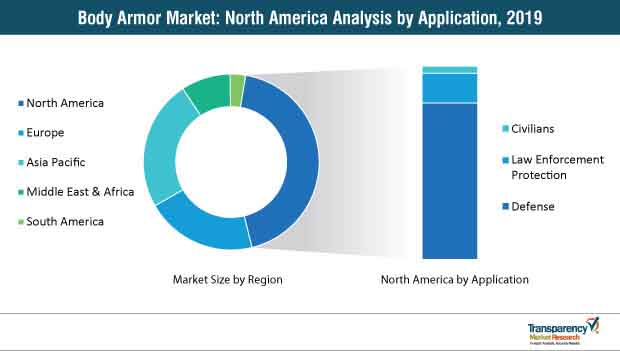 body armor market north america