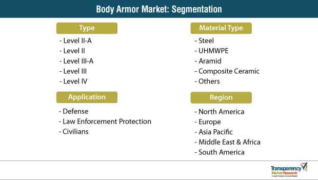 body armor market segmentation
